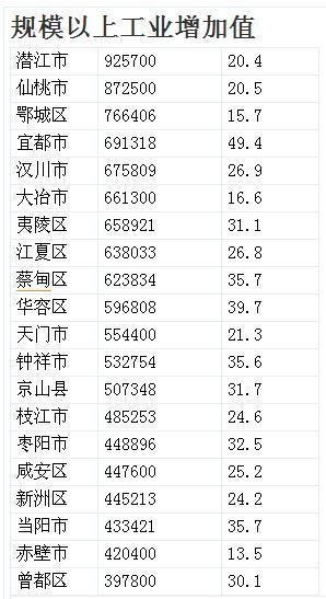 2019nV南县域经济20强_湖北省县域经济20强 襄阳