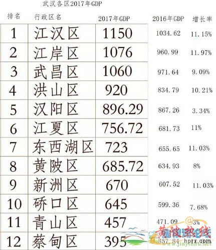 武汉各区gdp_武汉各区地图